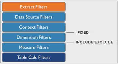 gerarchia dei filtri