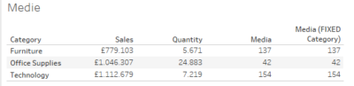 tabella che riporta vendite, quantità e media per categoria di prodotti