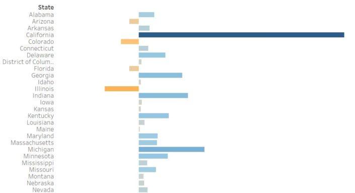 Grafico a barre Tableau