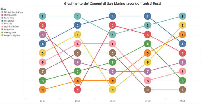 Bump Chart - Risultato Finale