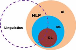 NLP: Definizione diagrammi ai Venn