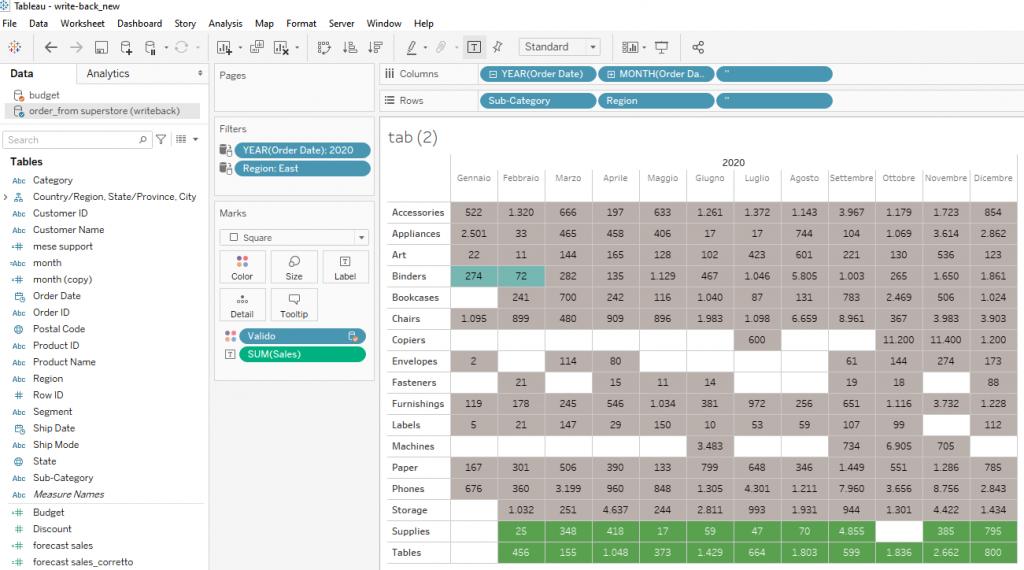 tabella dettaglio e budget in Data visualization tool