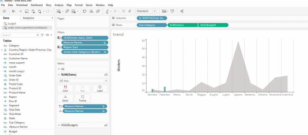 trend e budget in Data visualization tool