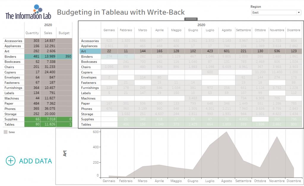 replico la dashboard come al punto di partenza in Data visualization tool