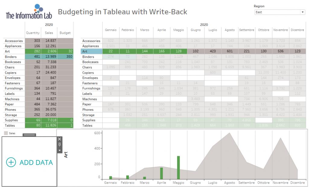 inserisco budget valido in Data visualization tool