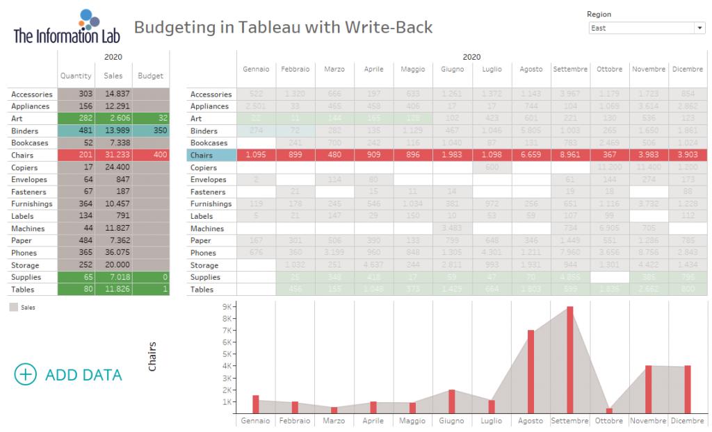 inserisco budget non valido in Data visualization tool