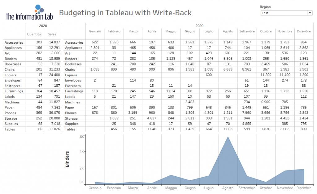 dashboard senza budget in Data visualization tool