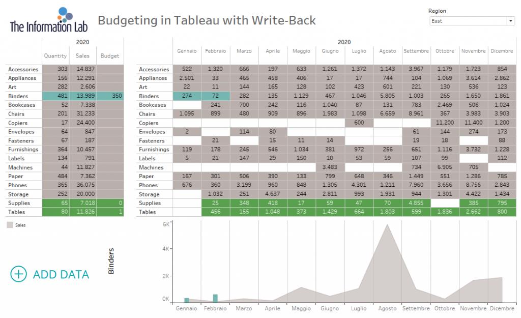 dashboard da ottenere in Data visualization tool