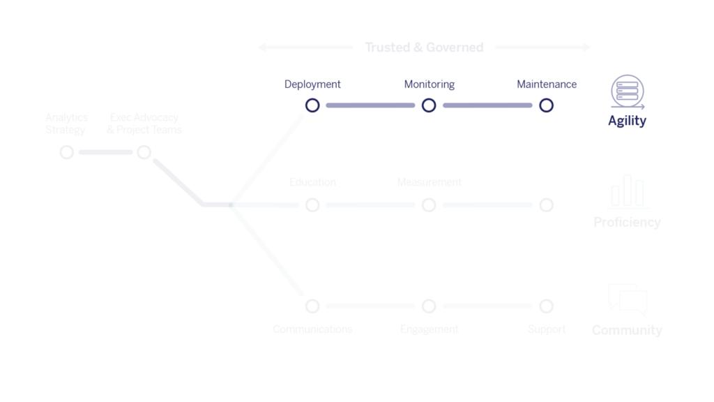 blueprint-agility