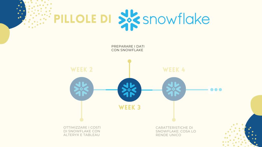 preparare-i-dati-con-snowflake