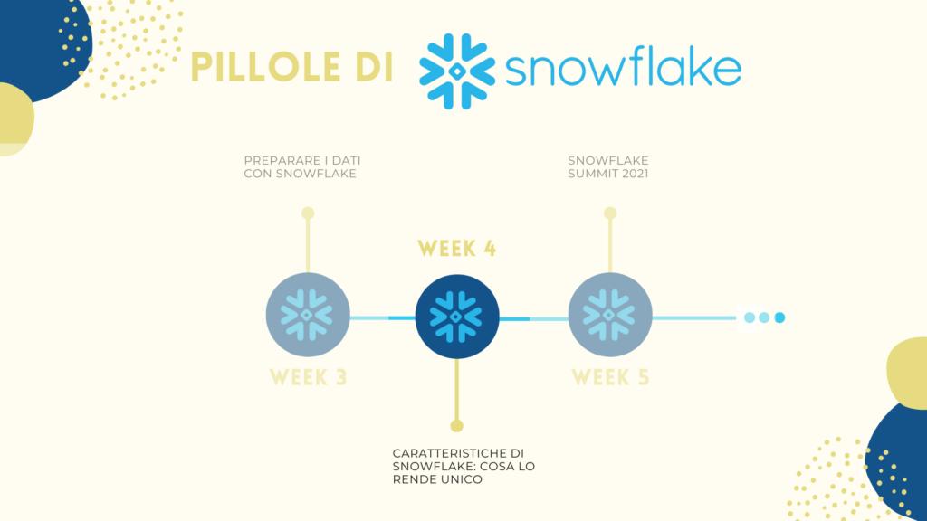 pillole-di-snowflake-caratteristiche-di-snowflake