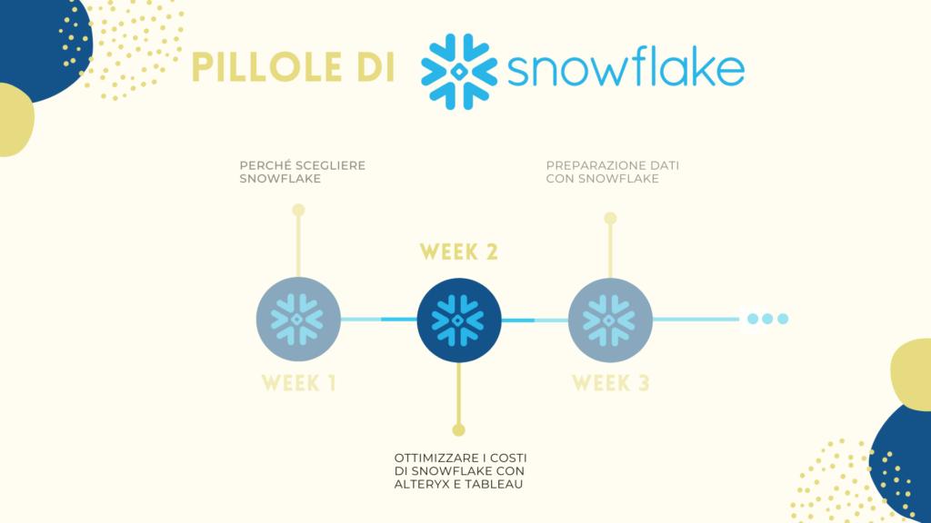 ottimizzare-i-costi-di-snowflake