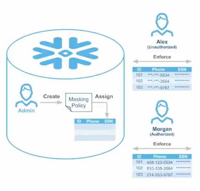 dynamic-data-masking